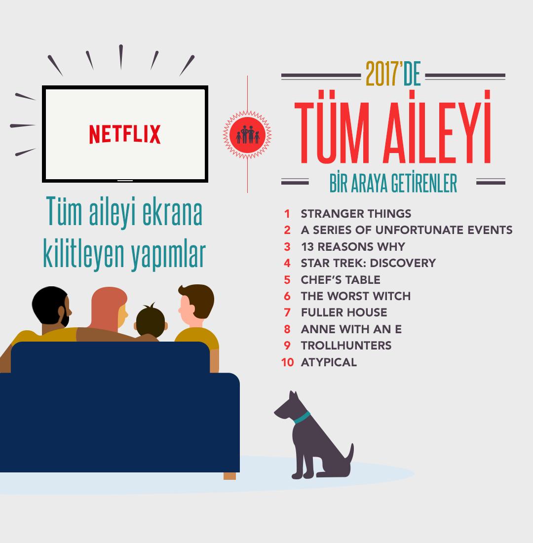 2017_de-Netflix-Tüm-Aileyi-Bir-Araya-Getirenler