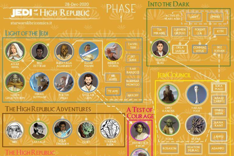 star wars evreninde yeni bir seri: the high republic